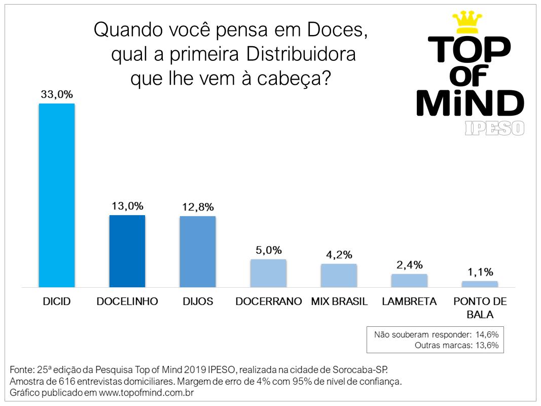 DISTRIBUIDORA DE DOCES